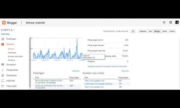Jual Blog (Blogger) Pageview 800-1.000 an/hari